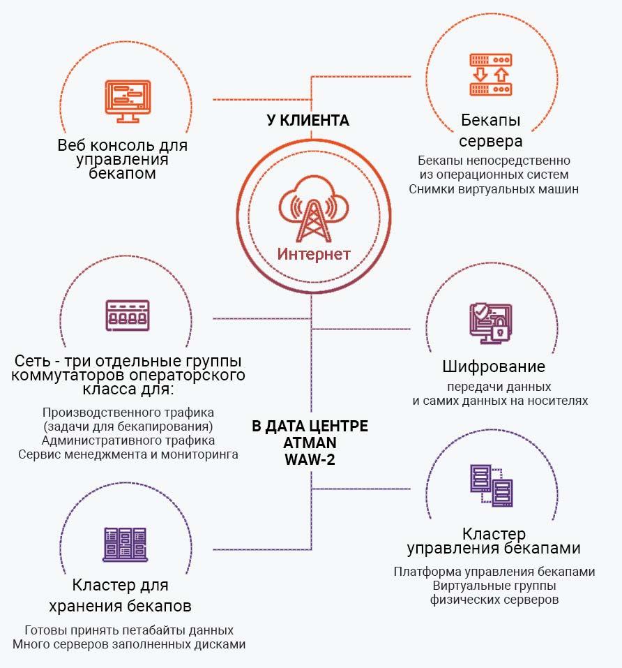 Структура и функционирование сервисной схемы